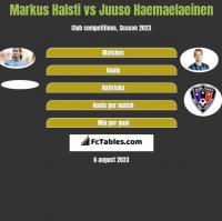 Markus Halsti vs Juuso Haemaelaeinen h2h player stats