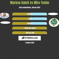 Markus Halsti vs Miro Tenho h2h player stats