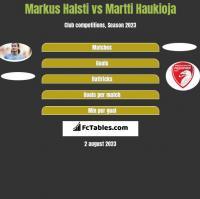 Markus Halsti vs Martti Haukioja h2h player stats