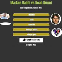 Markus Halsti vs Noah Nurmi h2h player stats