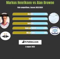 Markus Henriksen vs Alan Browne h2h player stats