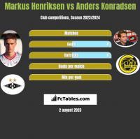 Markus Henriksen vs Anders Konradsen h2h player stats