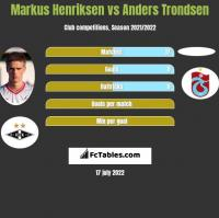 Markus Henriksen vs Anders Trondsen h2h player stats