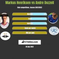 Markus Henriksen vs Andre Dozzell h2h player stats