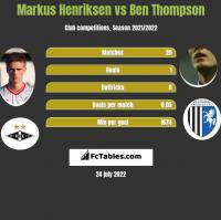 Markus Henriksen vs Ben Thompson h2h player stats