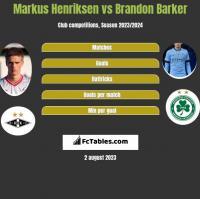 Markus Henriksen vs Brandon Barker h2h player stats