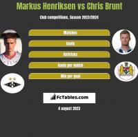 Markus Henriksen vs Chris Brunt h2h player stats