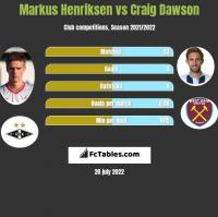 Markus Henriksen vs Craig Dawson h2h player stats