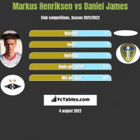 Markus Henriksen vs Daniel James h2h player stats