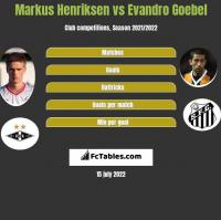 Markus Henriksen vs Evandro Goebel h2h player stats