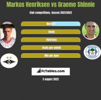 Markus Henriksen vs Graeme Shinnie h2h player stats