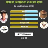 Markus Henriksen vs Grant Ward h2h player stats