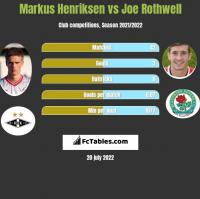 Markus Henriksen vs Joe Rothwell h2h player stats