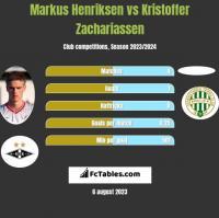 Markus Henriksen vs Kristoffer Zachariassen h2h player stats