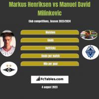 Markus Henriksen vs Manuel David Milinkovic h2h player stats