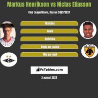 Markus Henriksen vs Niclas Eliasson h2h player stats