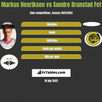 Markus Henriksen vs Sondre Brunstad Fet h2h player stats
