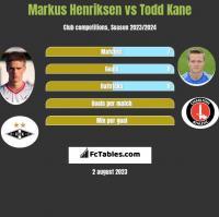 Markus Henriksen vs Todd Kane h2h player stats