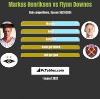 Markus Henriksen vs Flynn Downes h2h player stats