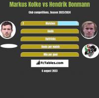 Markus Kolke vs Hendrik Bonmann h2h player stats