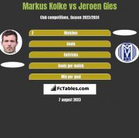 Markus Kolke vs Jeroen Gies h2h player stats