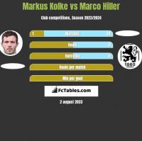 Markus Kolke vs Marco Hiller h2h player stats