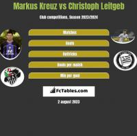 Markus Kreuz vs Christoph Leitgeb h2h player stats