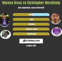 Markus Kreuz vs Christopher Wernitznig h2h player stats