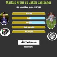 Markus Kreuz vs Jakob Jantscher h2h player stats