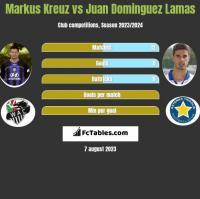 Markus Kreuz vs Juan Dominguez Lamas h2h player stats