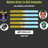 Markus Kreuz vs Kiril Despodov h2h player stats