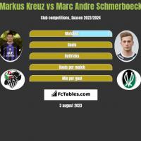 Markus Kreuz vs Marc Andre Schmerboeck h2h player stats