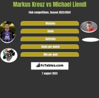 Markus Kreuz vs Michael Liendl h2h player stats
