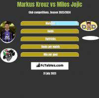 Markus Kreuz vs Milos Jojic h2h player stats