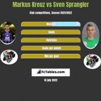 Markus Kreuz vs Sven Sprangler h2h player stats