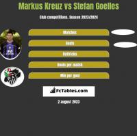 Markus Kreuz vs Stefan Goelles h2h player stats