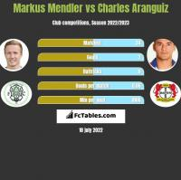 Markus Mendler vs Charles Aranguiz h2h player stats