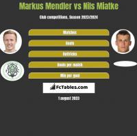 Markus Mendler vs Nils Miatke h2h player stats