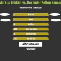 Markus Nakkim vs Alexander Betten Hansen h2h player stats