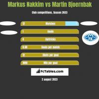 Markus Nakkim vs Martin Bjoernbak h2h player stats