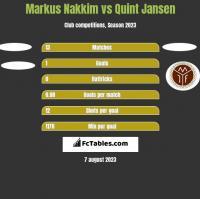 Markus Nakkim vs Quint Jansen h2h player stats