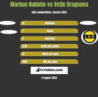 Markus Nakkim vs Vetle Dragsnes h2h player stats