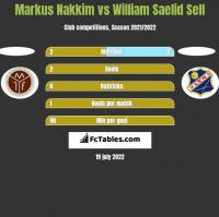 Markus Nakkim vs William Saelid Sell h2h player stats