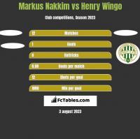 Markus Nakkim vs Henry Wingo h2h player stats