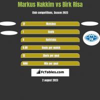 Markus Nakkim vs Birk Risa h2h player stats