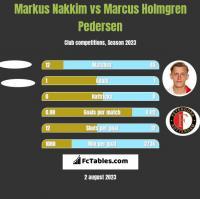 Markus Nakkim vs Marcus Holmgren Pedersen h2h player stats