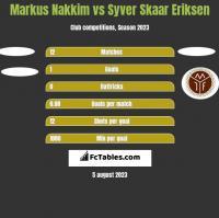 Markus Nakkim vs Syver Skaar Eriksen h2h player stats
