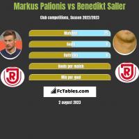 Markus Palionis vs Benedikt Saller h2h player stats