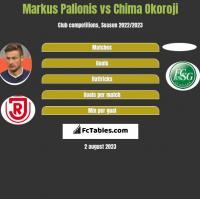 Markus Palionis vs Chima Okoroji h2h player stats