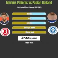 Markus Palionis vs Fabian Holland h2h player stats